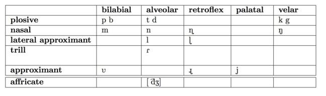 Mpb Consonants